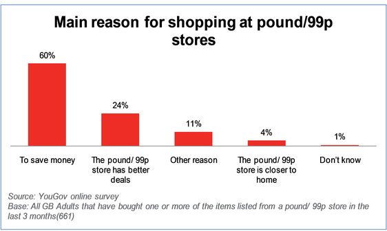 Pound stores chip away at supermarket share