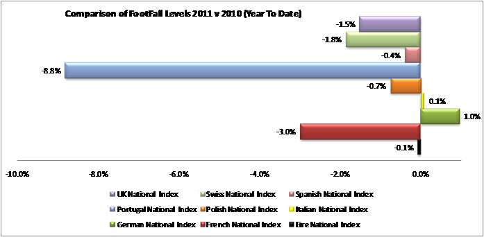 European footfall trends