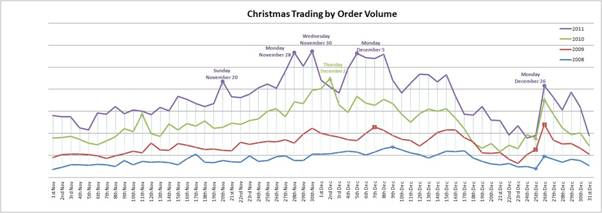 Christmas trading trends