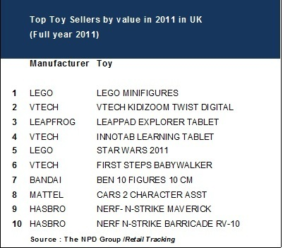 Top toy sellers in the UK in 2011