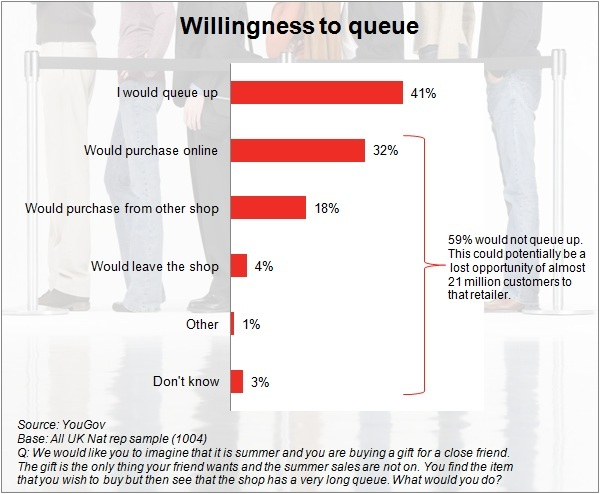 Willingness to queue
