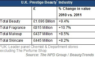 Positive sales growth for premium beauty