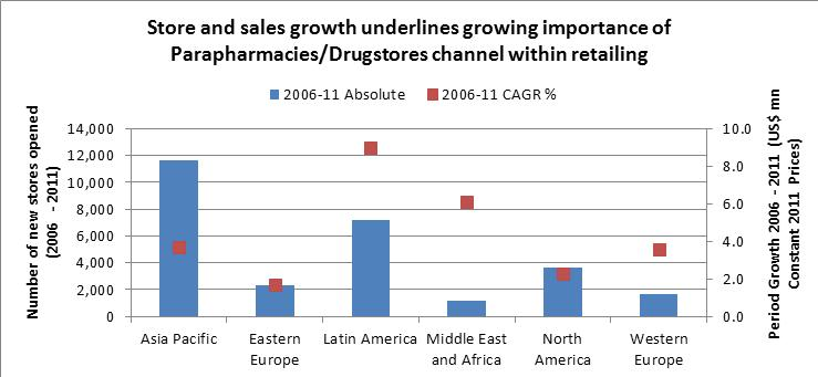 Parapharmacies and drug stores extend their reach around the world