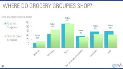Morrisons has most grocery groupies shopping at its stores