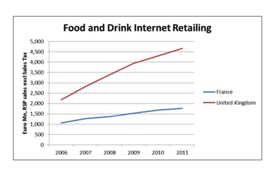 Food and drink internet retailing