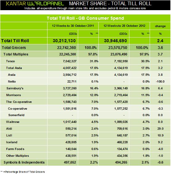 Latest grocery market share figures