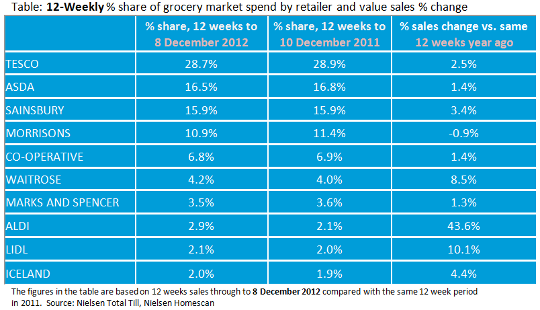 Latest supermarket share