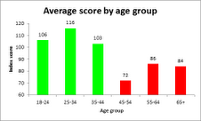 Scores by age