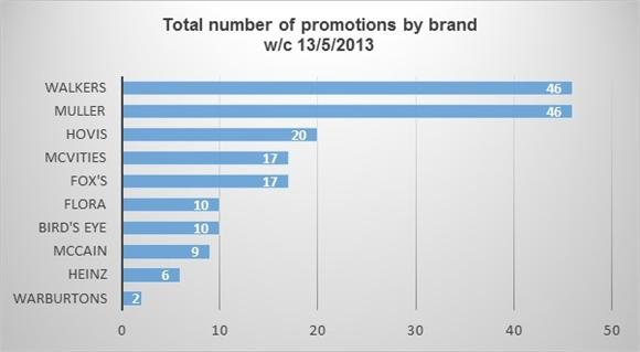Most promoted brands